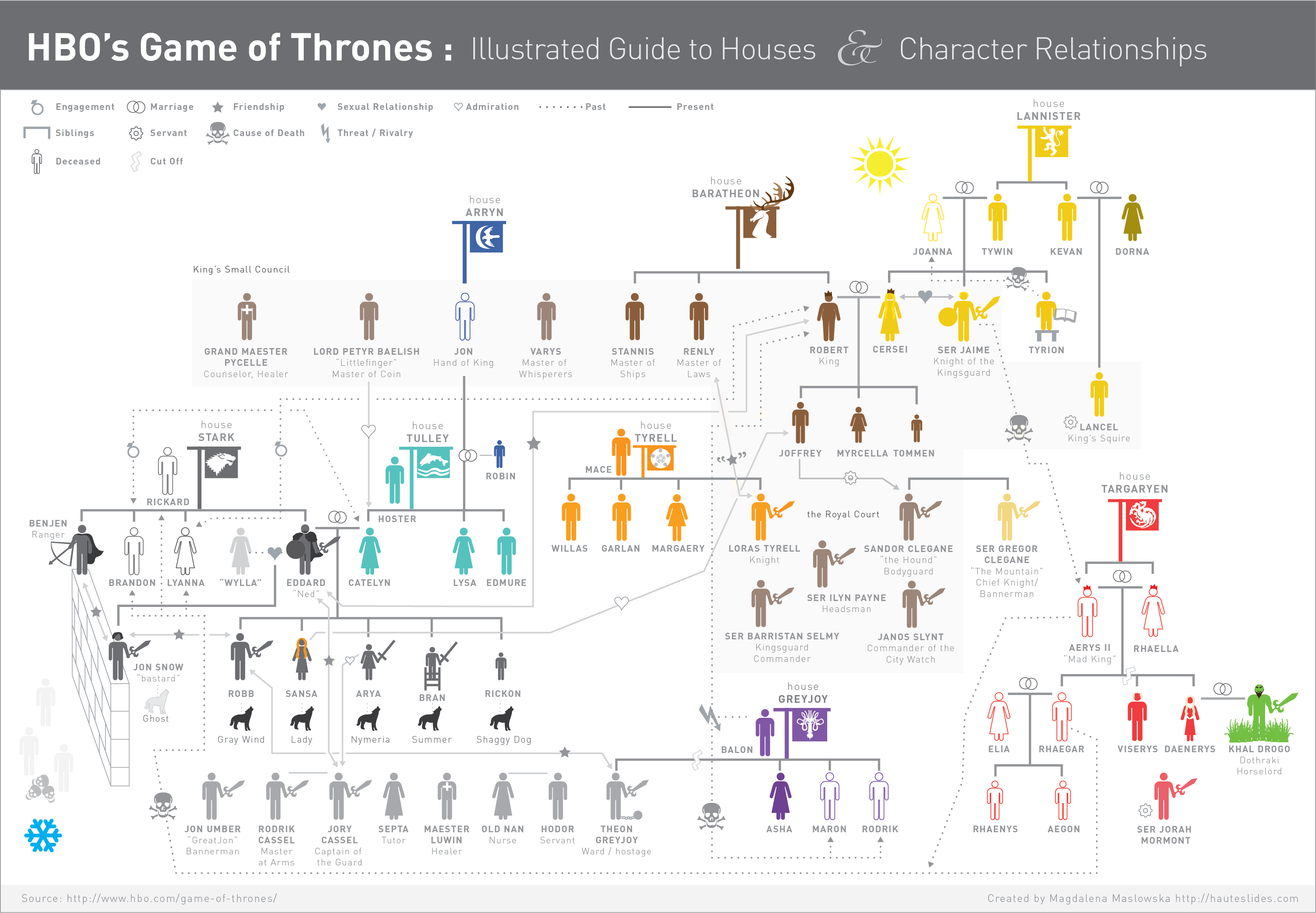 Your guide to the great houses of game of thrones [PIC ...